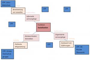 Beziehungen Funktionen - CPFs