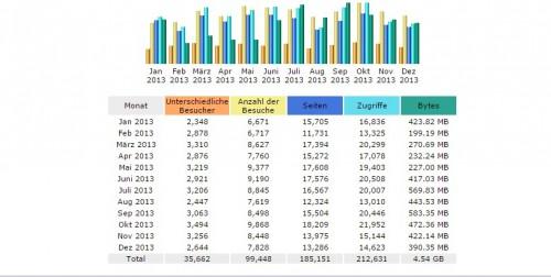 Jahresstatistik 2013